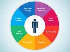 网站用户体验需求到底是什么?
