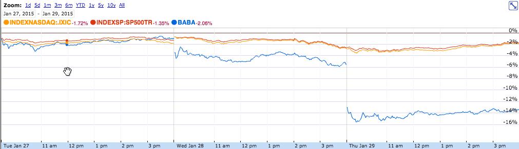 工商总局导致阿里巴巴股价蒸发两百亿美元?