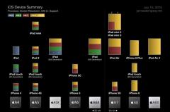 一张图看全搭载苹果A系列处理器的