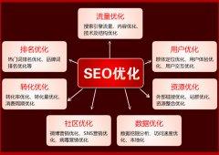 SEO技术和SEO思维哪个最重要