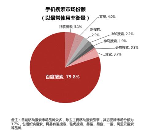 2015年搜索引擎市场份额占有率数据