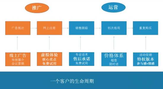 小米企业渠道结构图