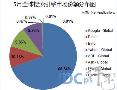 2015年全球搜索引擎排名