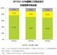 银联接纳苹果 中国移动支付格局预测