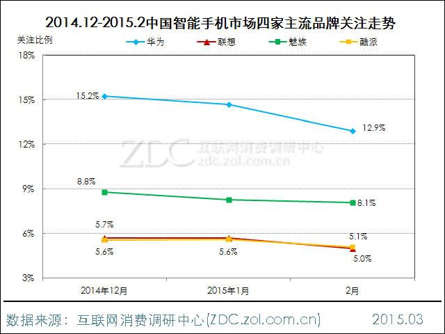 2015年2月中国智能手机市场分析报告