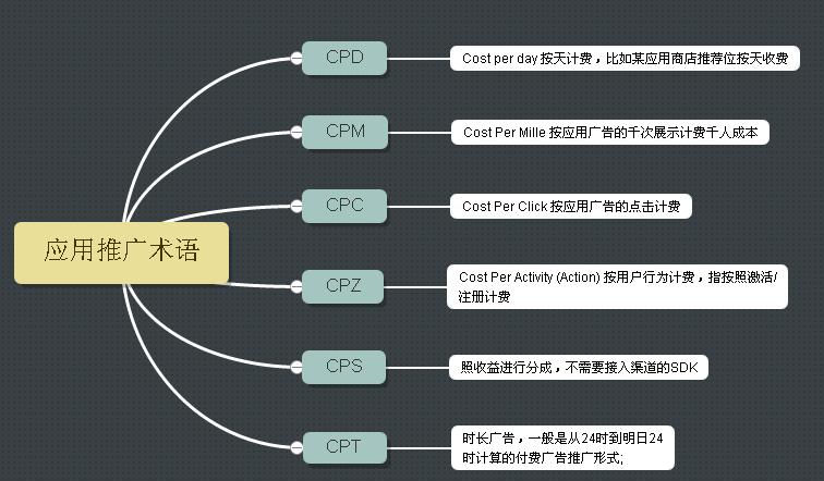 【必看】CP入门及App推广基础知识