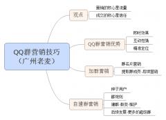 QQ群营销技巧