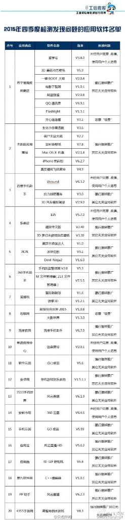 工信部发布不良软件41款 阿里钱盾QQ通讯录上榜