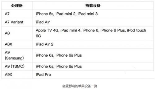 """【大揭秘】时间为1970的苹果手机就""""变砖""""为什么"""