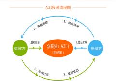 A2I模式的崛起对互联网金融业态发展的影响