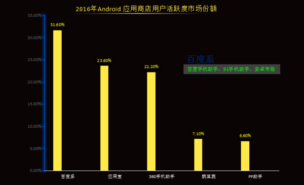 ASO114:2016安卓应用商店数据分析
