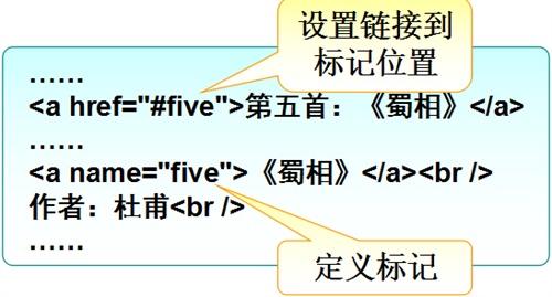 HTML的基本标签,超链接标签2