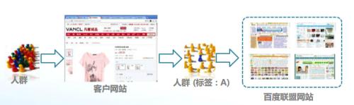 百度网盟的定向方式、排除设置及数据报告