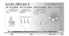 """机器人成热门行业 中国距""""工业4.0时代""""还差多"""