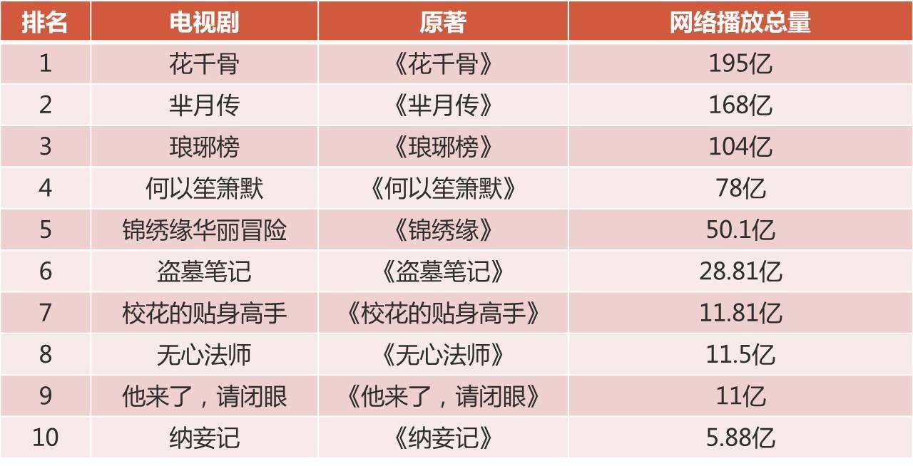 速途研究院:中国网络文学行业研究报告(2015)