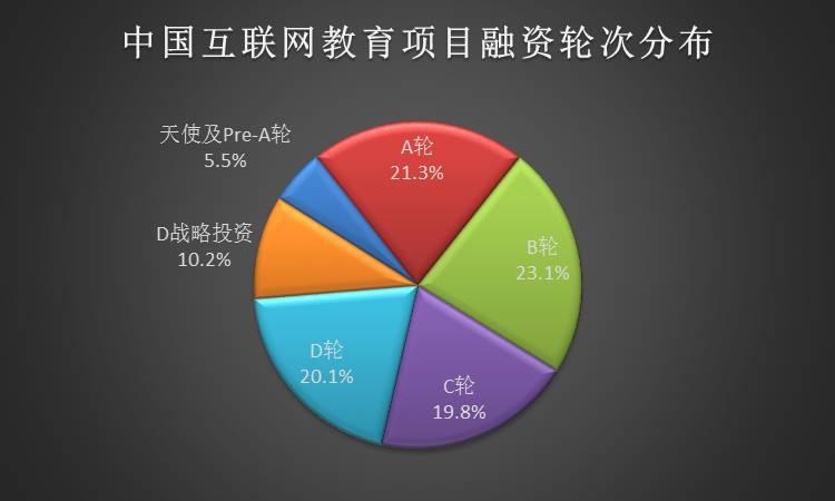 2016年Q1互联网教育行业报告