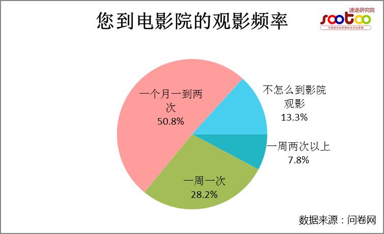 速途研究院:2016年中国电影在线票务市场半年报告