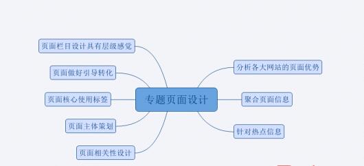 SEO算法解析:打造专题页面的优势竟如此之多