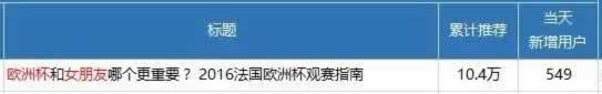 揭秘今日头条推荐10万+