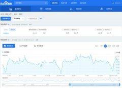 网站优化如何巧用百度指数分析用户需求?