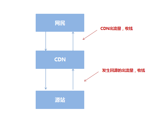 CDN是什么,CDN对网站在搜索引擎中的影响