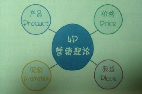 从4P到4c的营销转变,如何从用户角度做好企业营销?