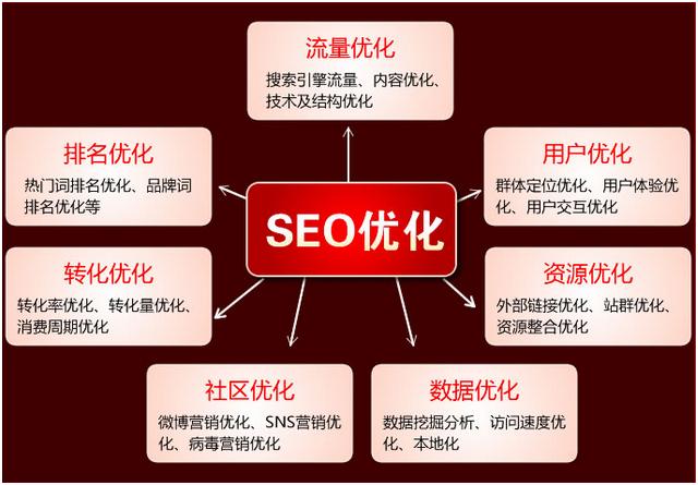 营销型网站如何助力企业的优化推广