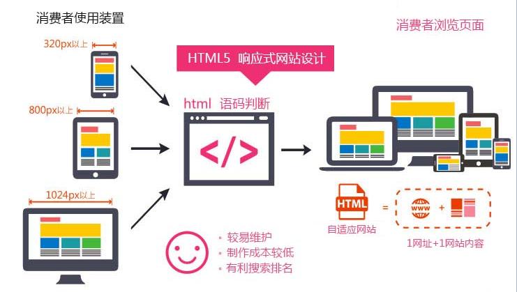 html5建站系统与传统建站系统的区别