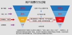 初创企业营销四步骤