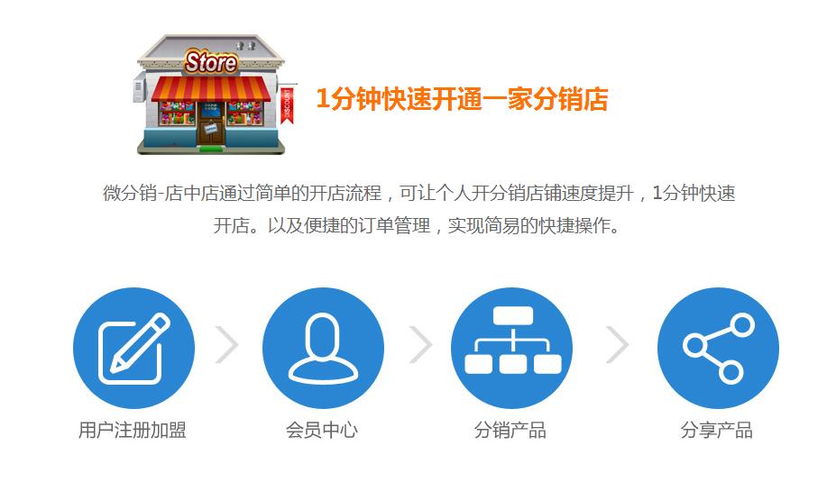 解读金博科技020分销系统平台开发功能