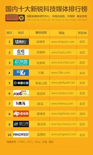 从3U推到爱虎网:看中国的科技新媒体发展趋势