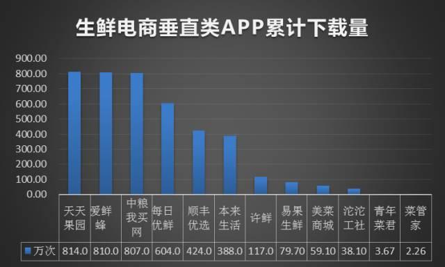 2016年Q3生鲜电商市场报告