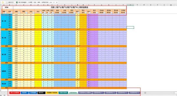 SEM数据分析工作核心与优化操作手段技巧分享