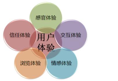 2016最新网站SEO优化核心方案(站内结果和用户体验实战操作)