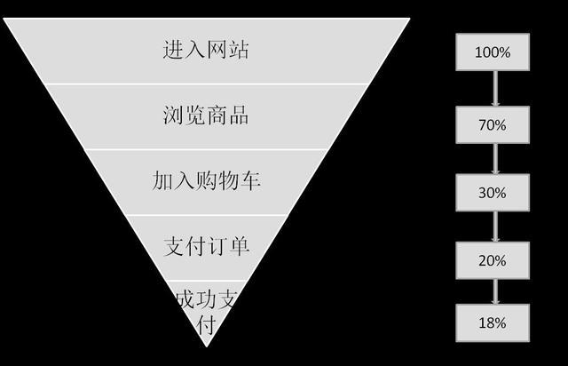 4个大型网站运营数据分析报告(附:真实案例和分析方法)