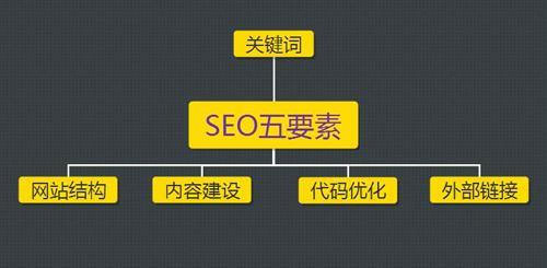 seo基础入门知识(SEO核心五要素)