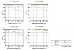 索尼g大师镜头如何?(FE 24-70/2.8GM试用评测)