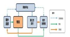 跨境电商消费电子行业市场分析及创业策略