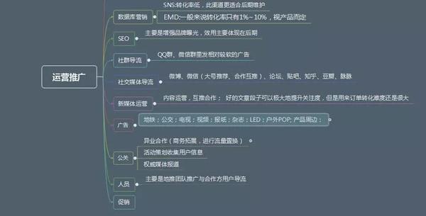 一套完整的微信运营方案(附:微信运营平台工具)