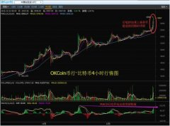 okcoin比特币国际交易平台如何购买比特币