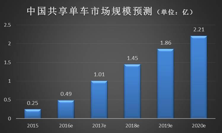 2016年中国共享单车市场报告