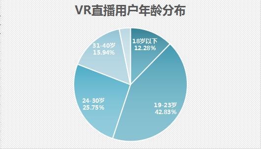 国内VR直播市场研究报告