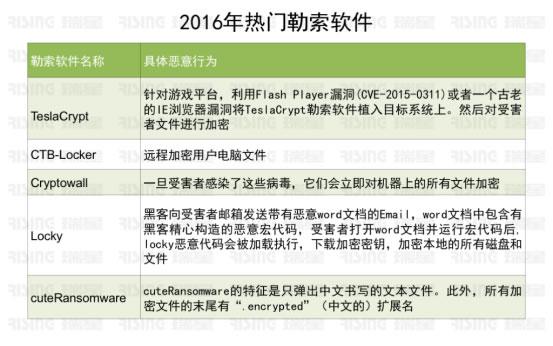 2016年中国信息安全报告公布