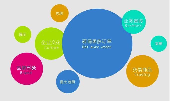 营销型网站如何进行推广 经验技巧分享