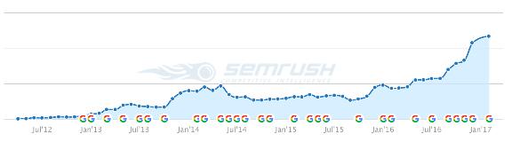 如何一年内把健身博客的每月浏览量从0提高到10万人?
