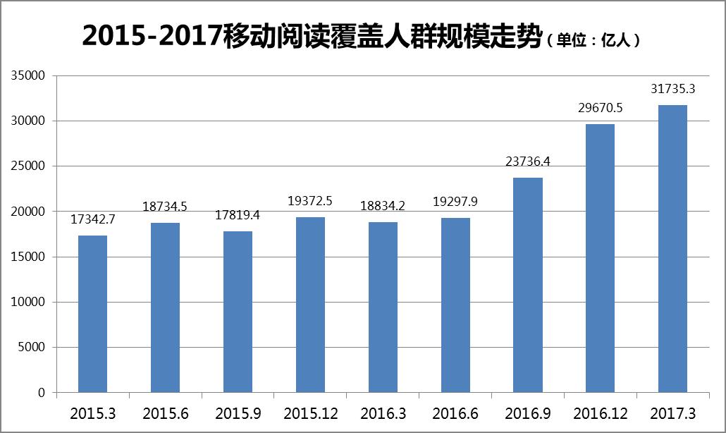 2016年移动阅读市场综合报告