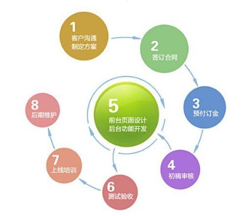 网站建设的前期准备,建站前须知的几点准备事项
