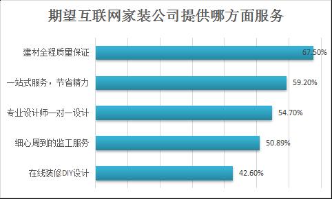2016年互联网家装市场报告