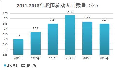 2016年在线租房市场报告