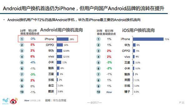 2016微博年度报告已出,第1名是iPhone,那么第2名是……